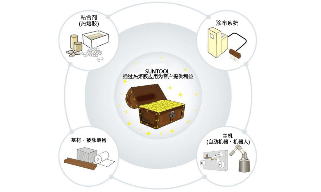 热熔胶涂布(热熔胶工艺)是由4个要素构成。